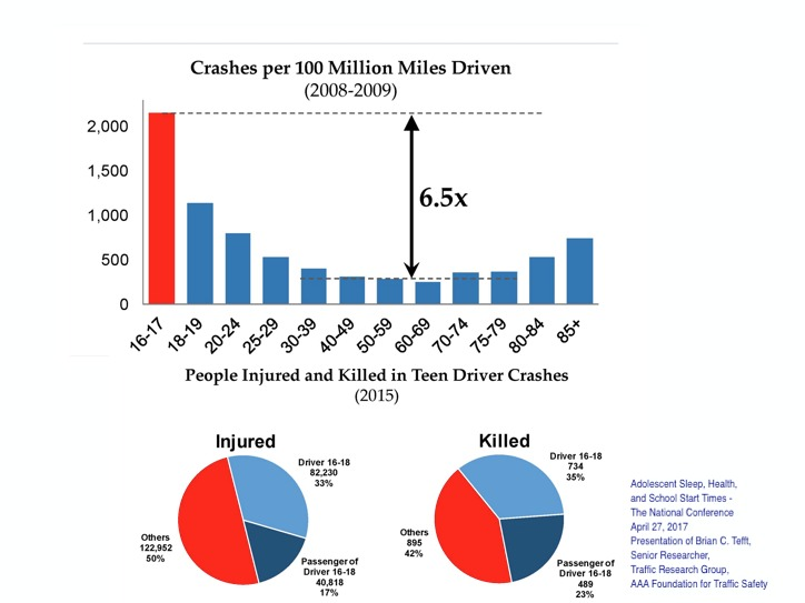 Decreased rates of motor vehicle crashes